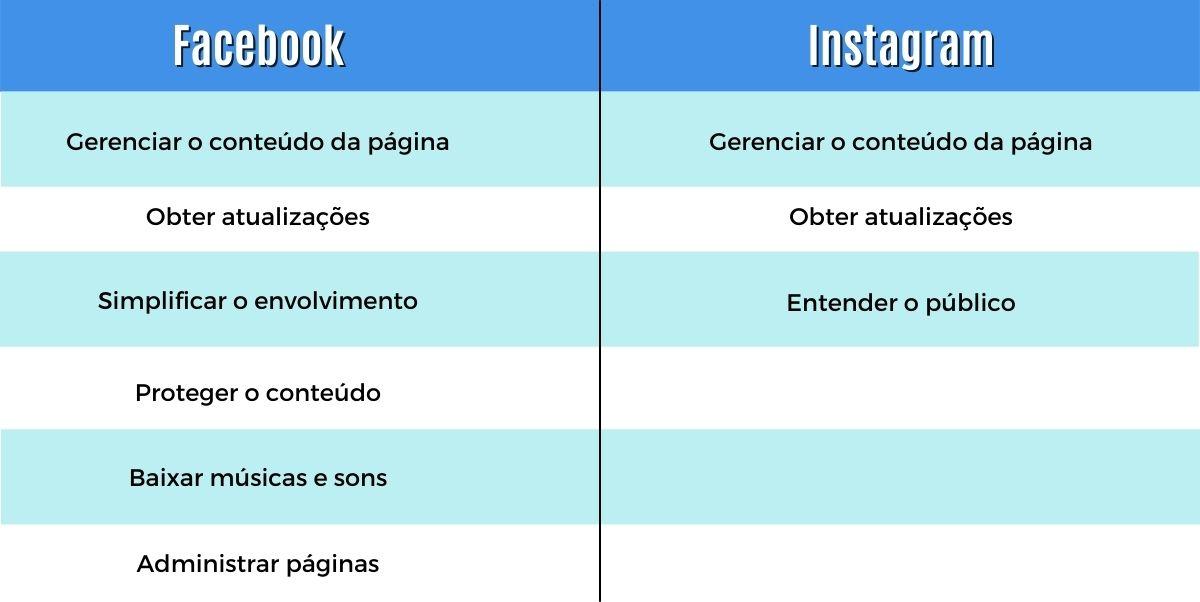 Planilha sobre o Estúdio de criação do Facebook.